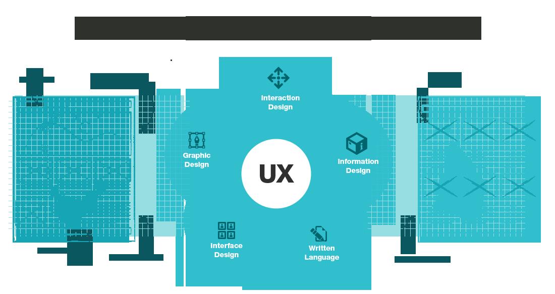 Best User Experience Design Agency India Localplicity